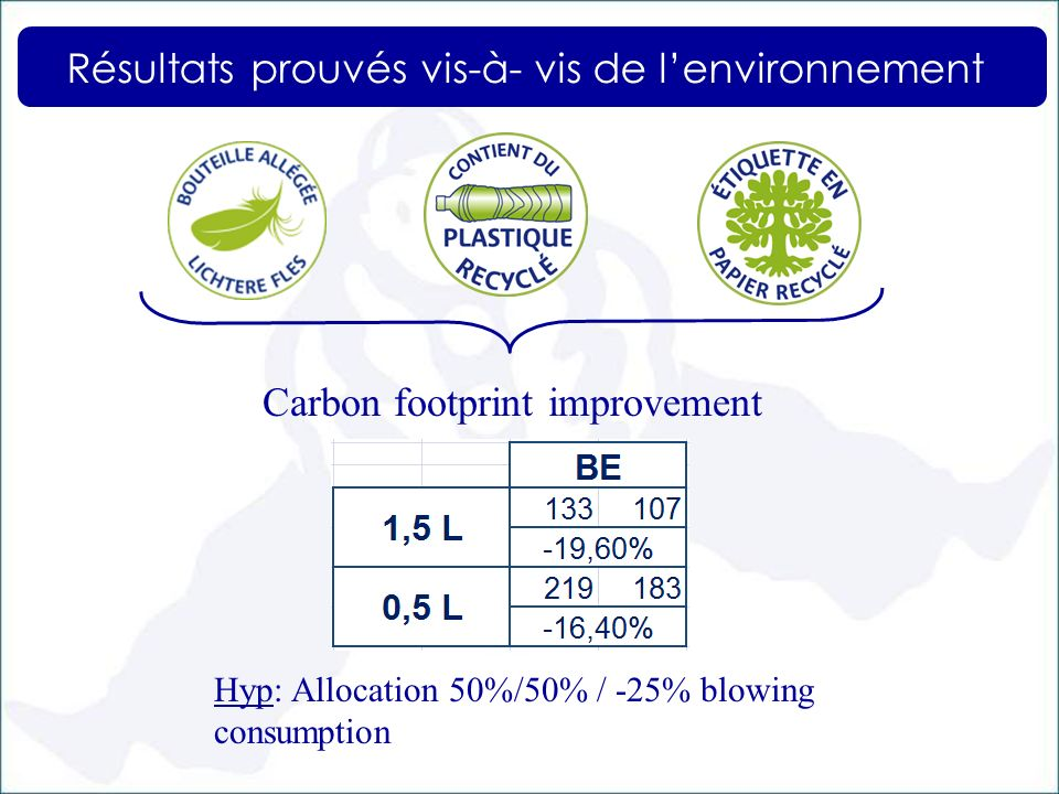 Carbon footprint improvement