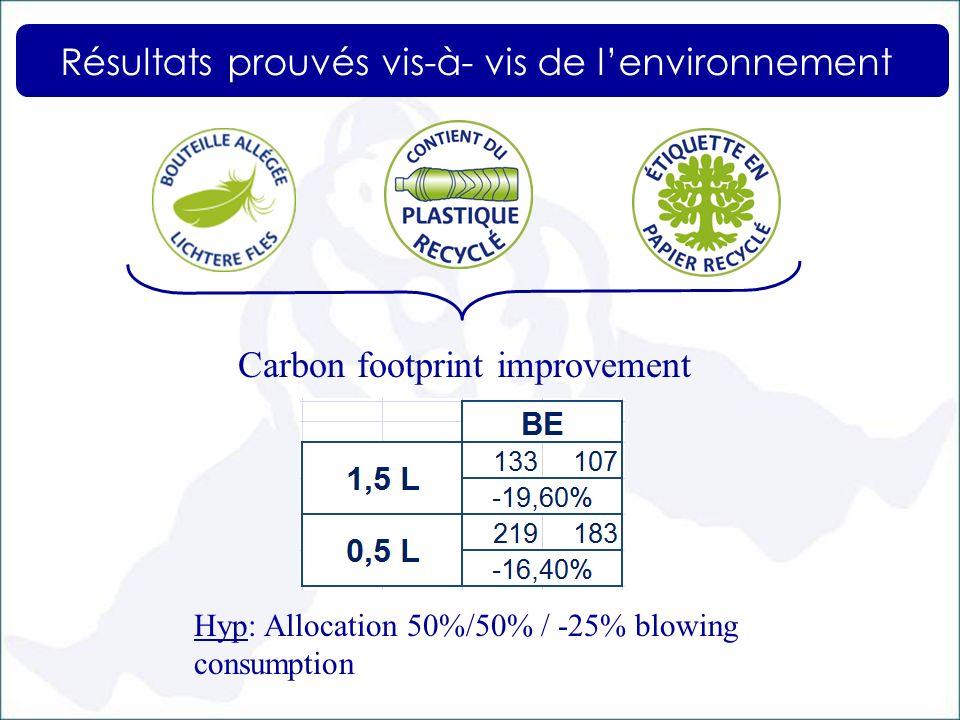 Carbon footprint improvement