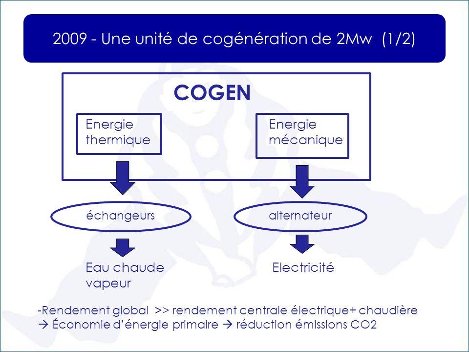 2009 - Une unité de cogénération de 2Mw (1/2)