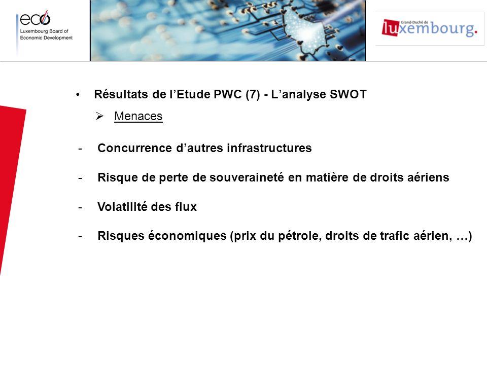 Résultats de l'Etude PWC (7) - L'analyse SWOT