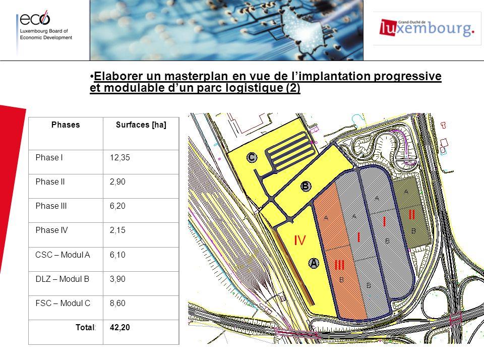 Elaborer un masterplan en vue de l'implantation progressive et modulable d'un parc logistique (2)