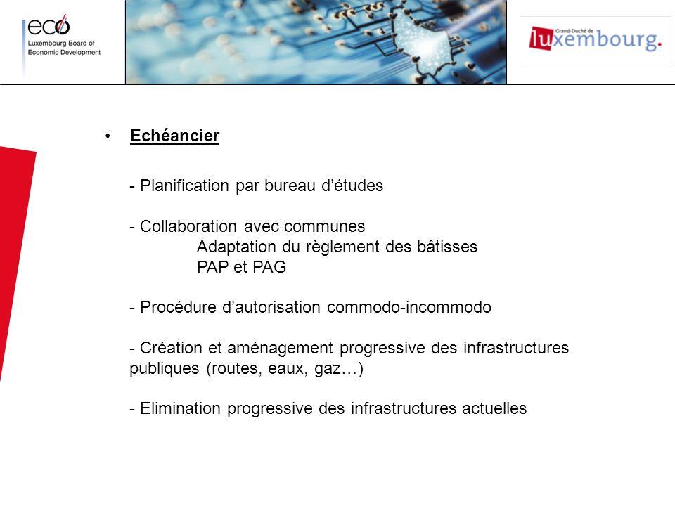 Echéancier - Planification par bureau d'études. - Collaboration avec communes. Adaptation du règlement des bâtisses.