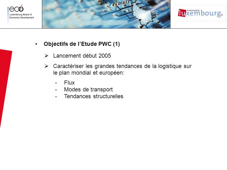 Objectifs de l'Etude PWC (1)