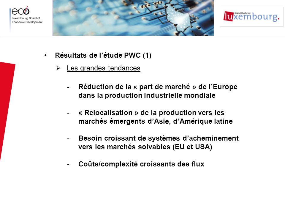 Résultats de l'étude PWC (1)