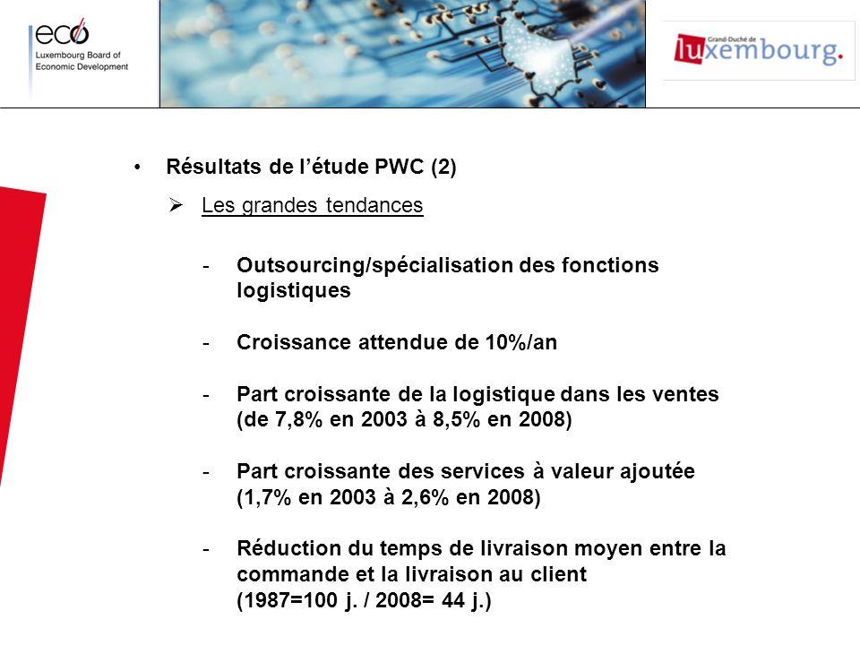 Résultats de l'étude PWC (2)