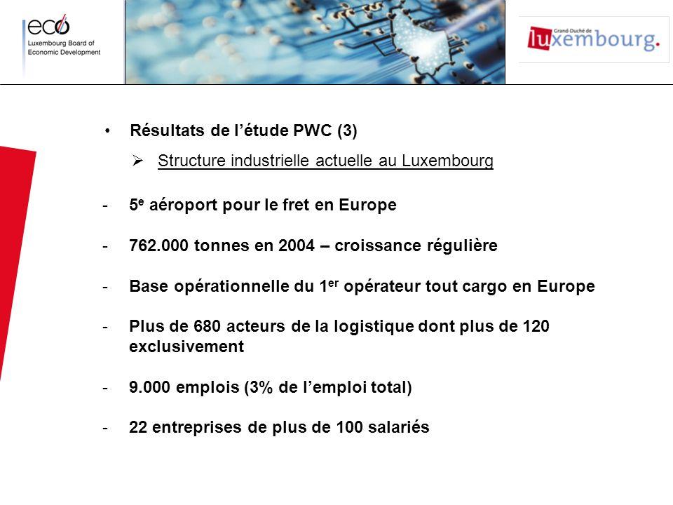 Résultats de l'étude PWC (3)