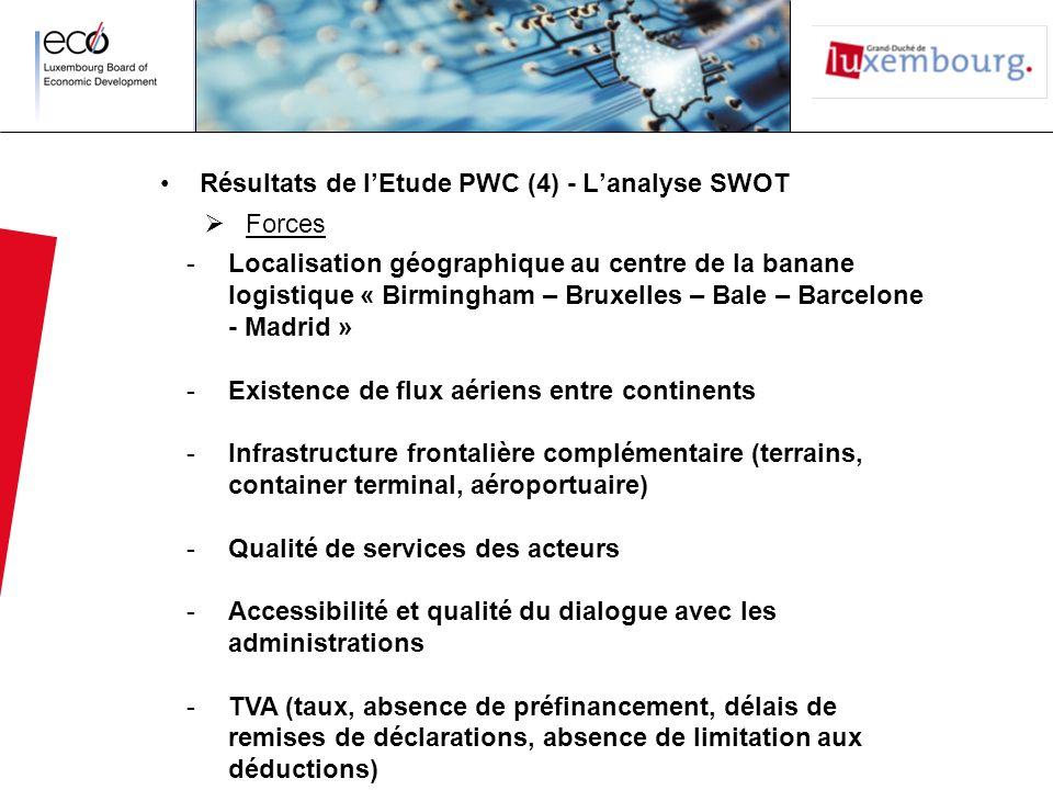 Résultats de l'Etude PWC (4) - L'analyse SWOT