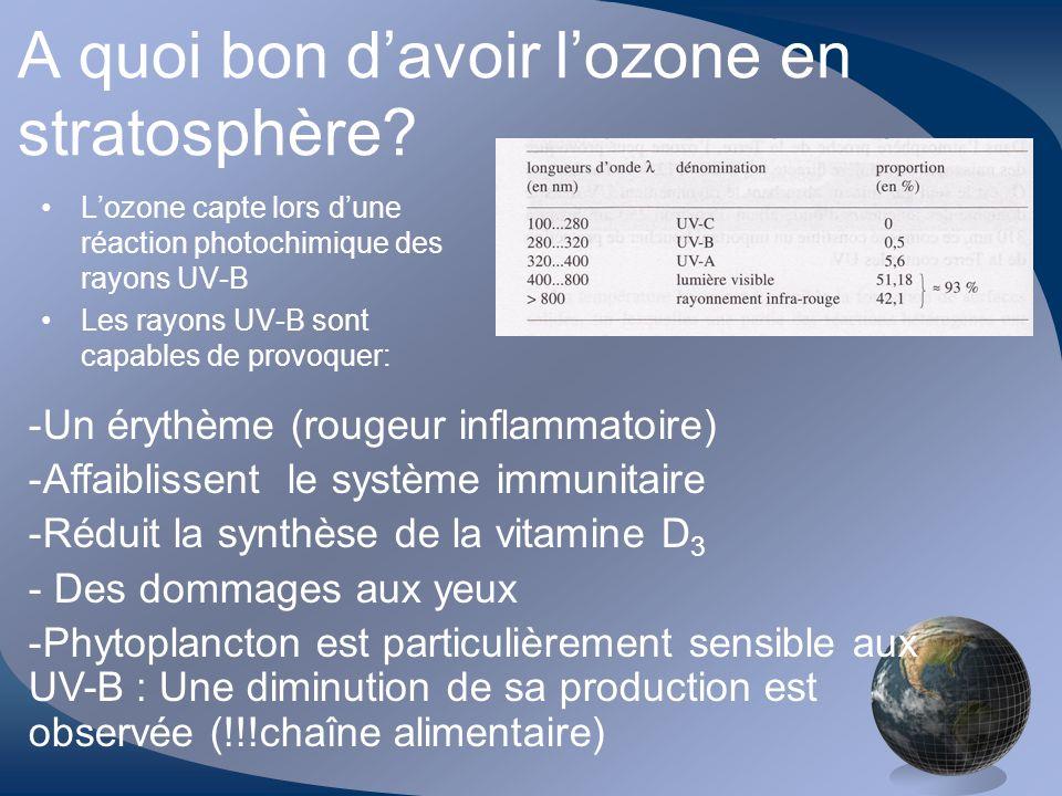 A quoi bon d'avoir l'ozone en stratosphère