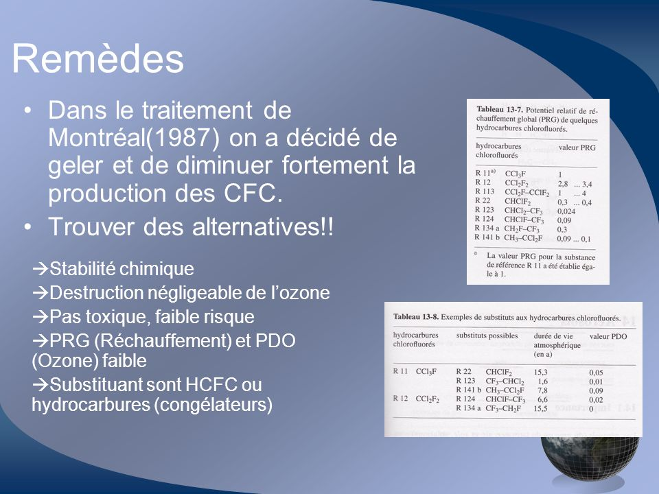 Remèdes Dans le traitement de Montréal(1987) on a décidé de geler et de diminuer fortement la production des CFC.