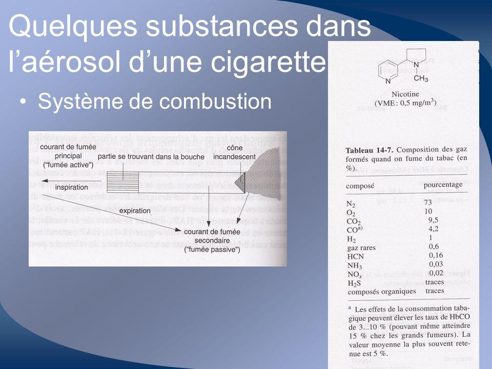 Quelques substances dans l'aérosol d'une cigarette