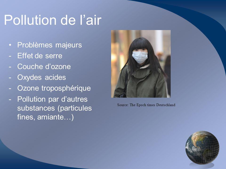 Pollution de l'air Problèmes majeurs Effet de serre Couche d'ozone