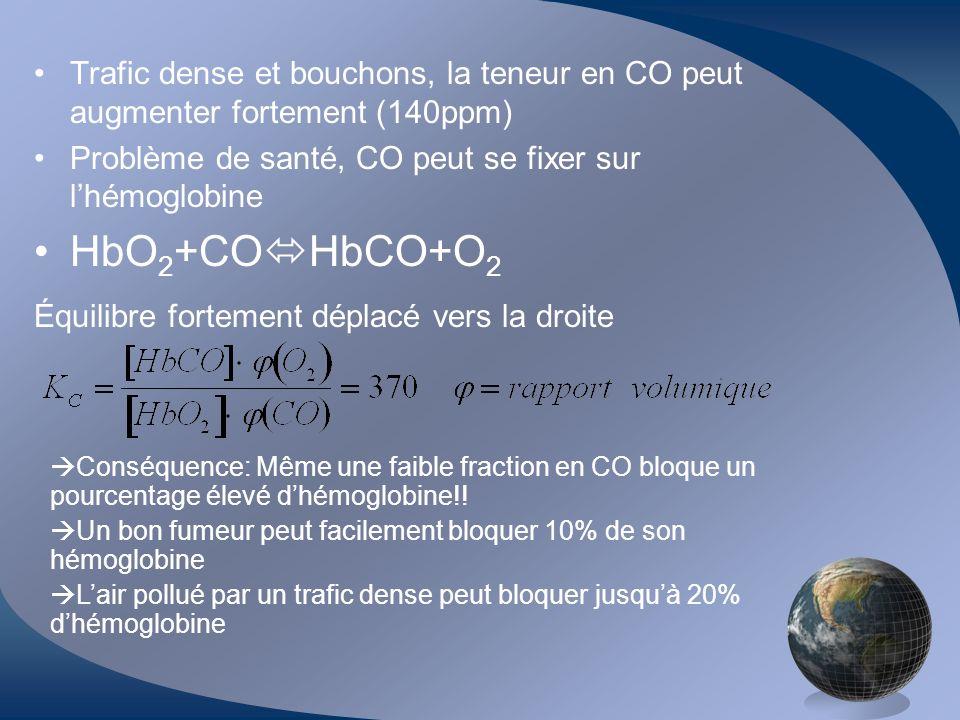 Trafic dense et bouchons, la teneur en CO peut augmenter fortement (140ppm)
