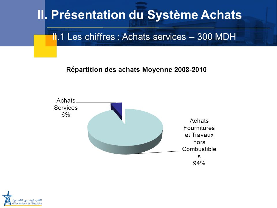 II.1 Les chiffres : Achats services – 300 MDH