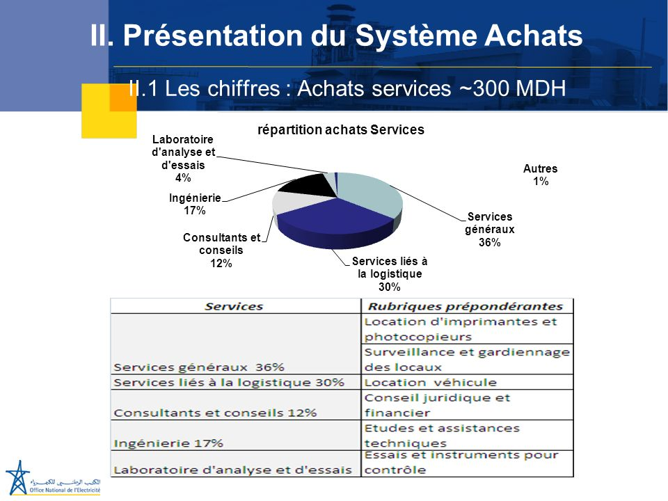 II.1 Les chiffres : Achats services ~300 MDH