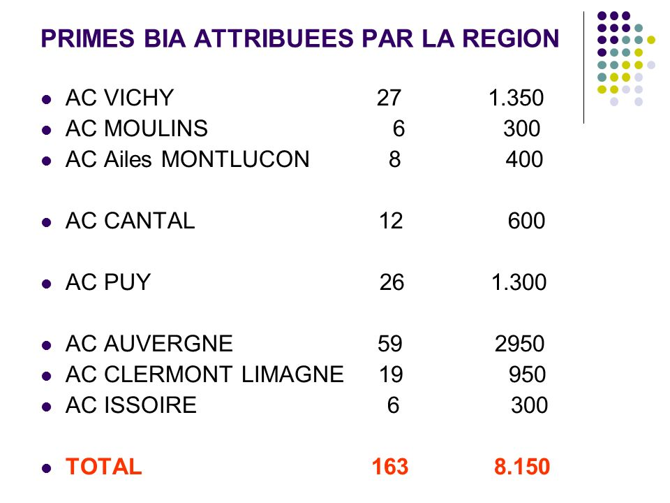 PRIMES BIA ATTRIBUEES PAR LA REGION