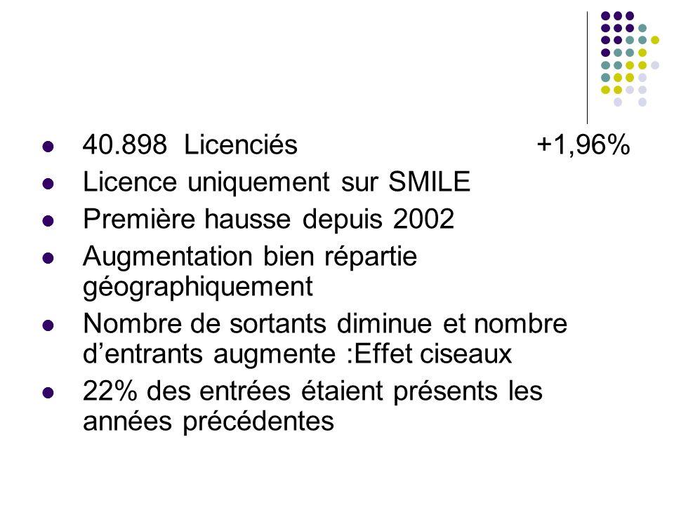 40.898 Licenciés +1,96% Licence uniquement sur SMILE. Première hausse depuis 2002.