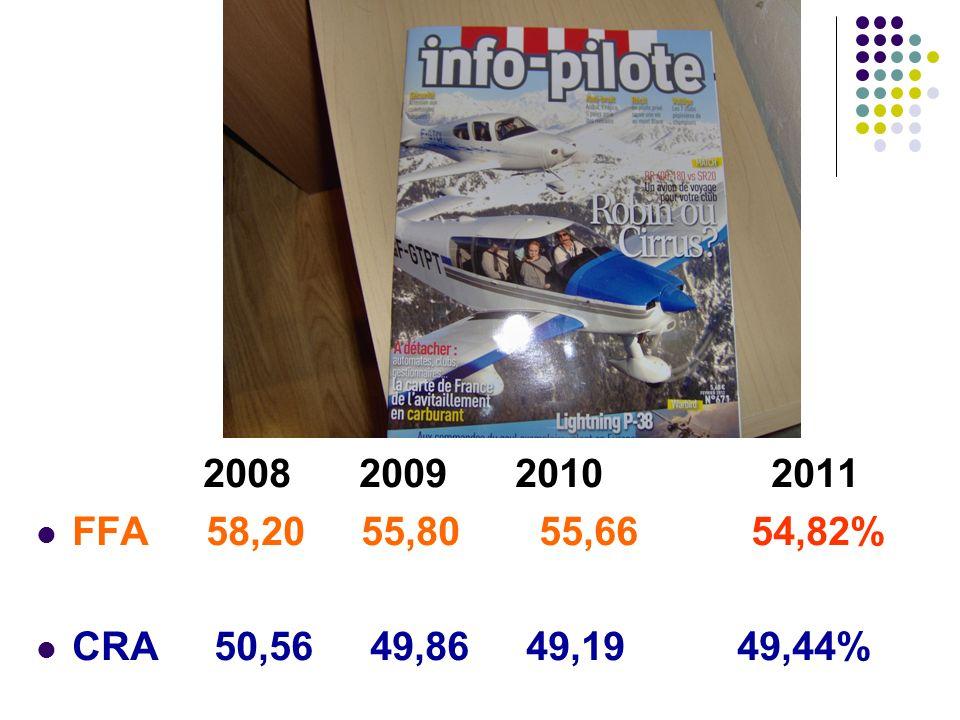 2008 2009 2010 2011 FFA 58,20 55,80 55,66 54,82% CRA 50,56 49,86 49,19 49,44%