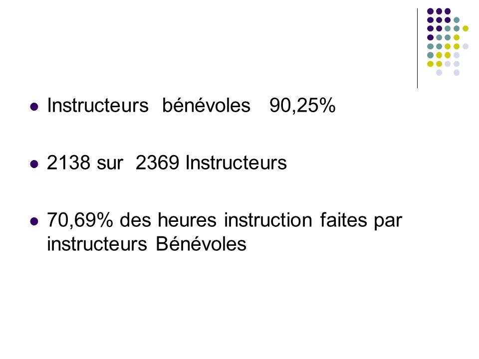 Instructeurs bénévoles 90,25%