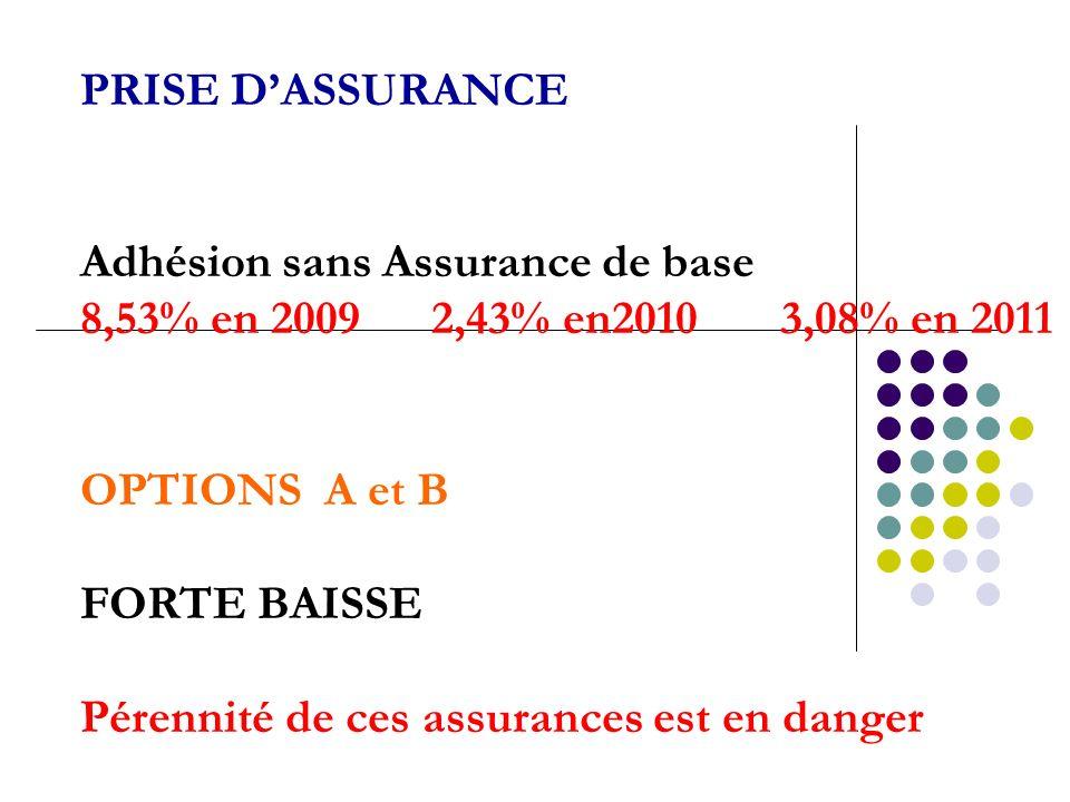 PRISE D'ASSURANCE Adhésion sans Assurance de base. 8,53% en 2009 2,43% en2010 3,08% en 2011.