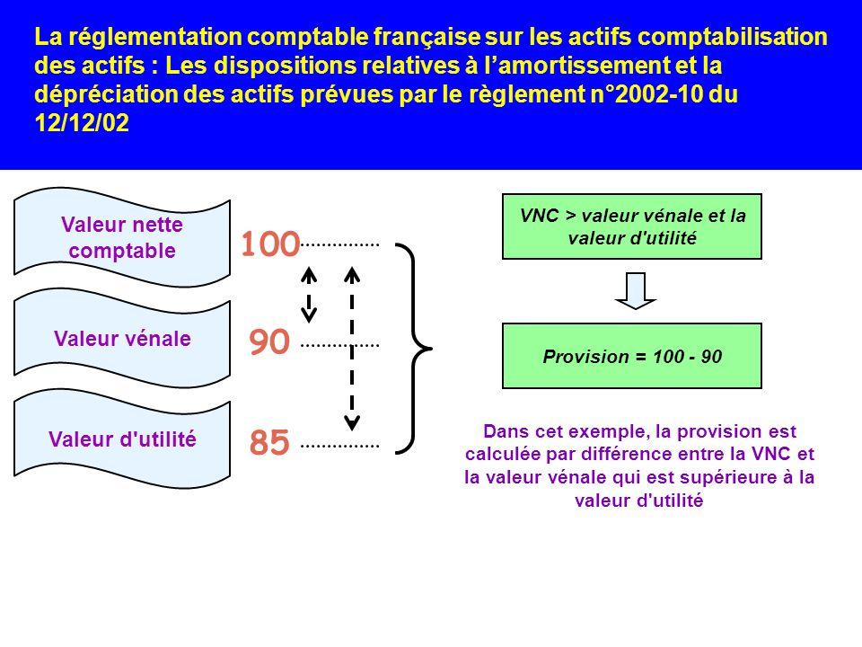 Valeur nette comptable VNC > valeur vénale et la valeur d utilité