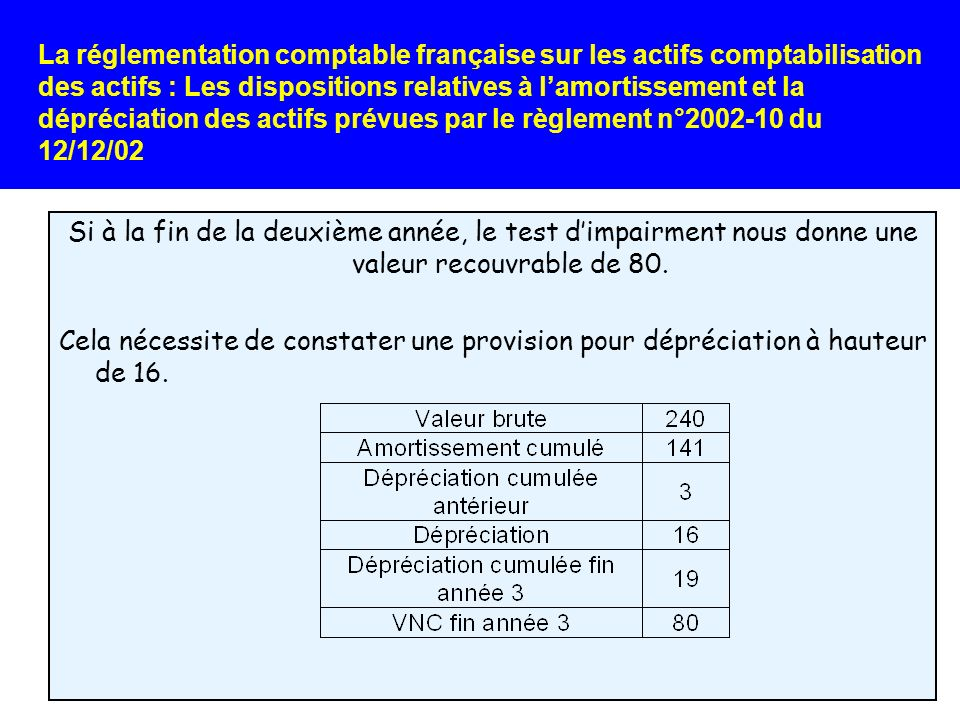La réglementation comptable française sur les actifs comptabilisation des actifs : Les dispositions relatives à l'amortissement et la dépréciation des actifs prévues par le règlement n°2002-10 du 12/12/02
