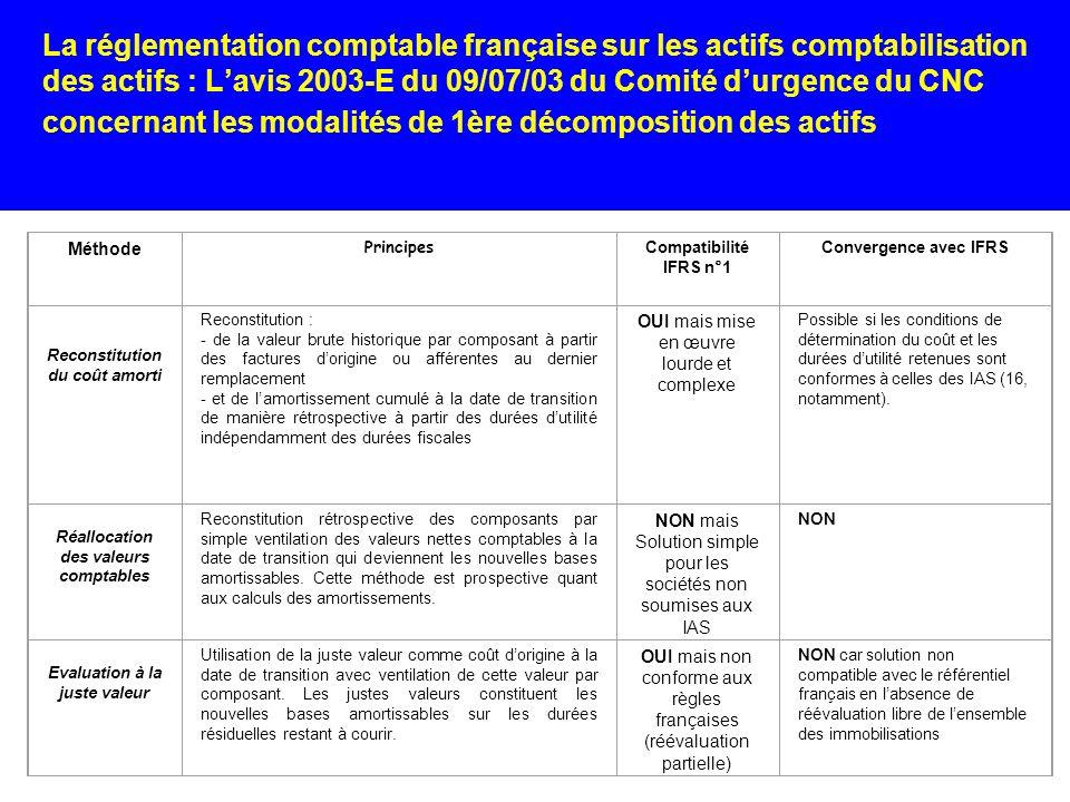 La réglementation comptable française sur les actifs comptabilisation des actifs : L'avis 2003-E du 09/07/03 du Comité d'urgence du CNC concernant les modalités de 1ère décomposition des actifs