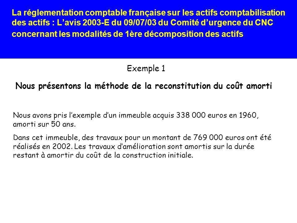 Nous présentons la méthode de la reconstitution du coût amorti