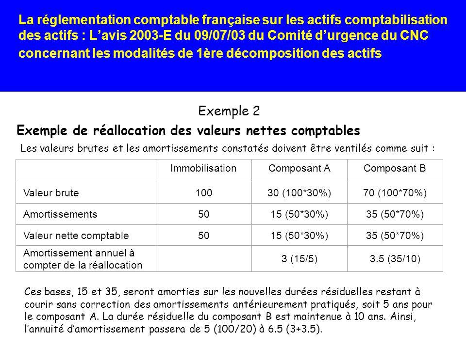 Exemple de réallocation des valeurs nettes comptables