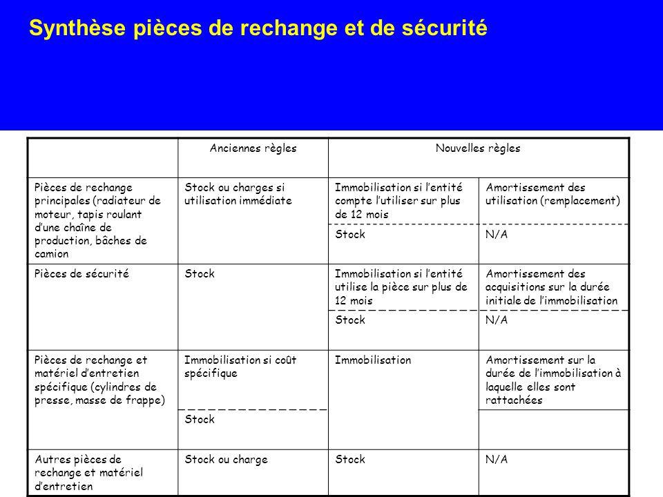 Synthèse pièces de rechange et de sécurité