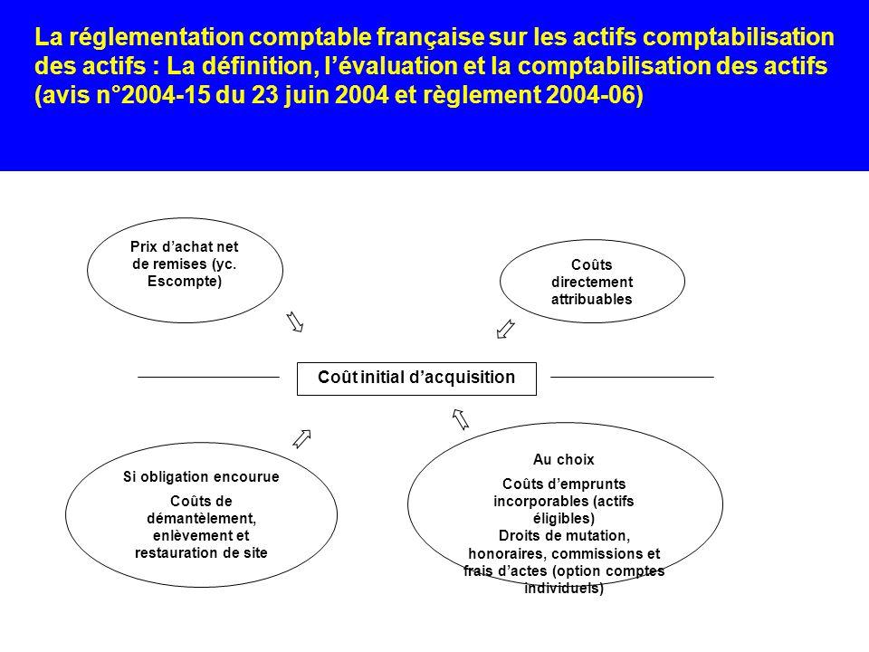 La réglementation comptable française sur les actifs comptabilisation des actifs : La définition, l'évaluation et la comptabilisation des actifs (avis n°2004-15 du 23 juin 2004 et règlement 2004-06)