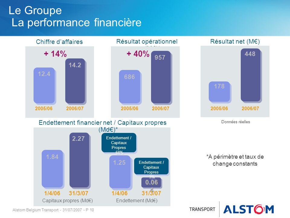 Le Groupe La performance financière