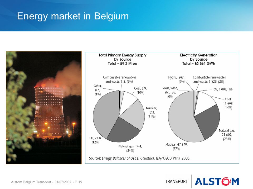 Energy market in Belgium