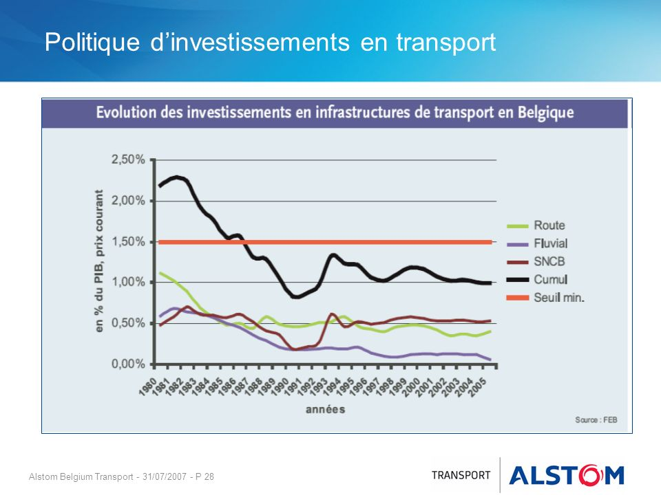 Politique d'investissements en transport