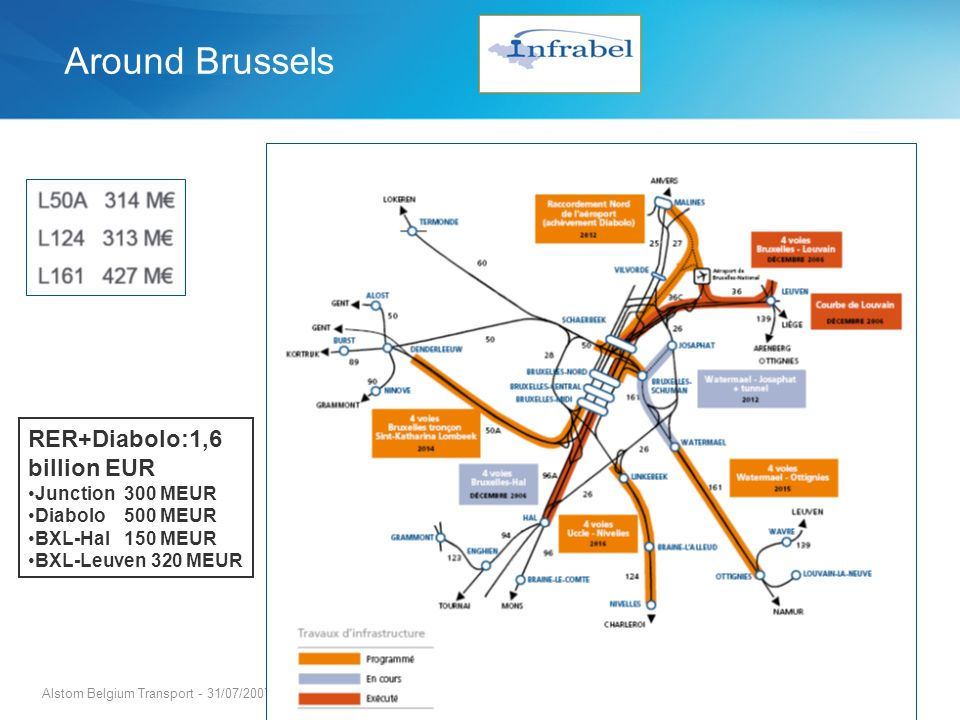 Around Brussels RER+Diabolo:1,6 billion EUR Junction 300 MEUR