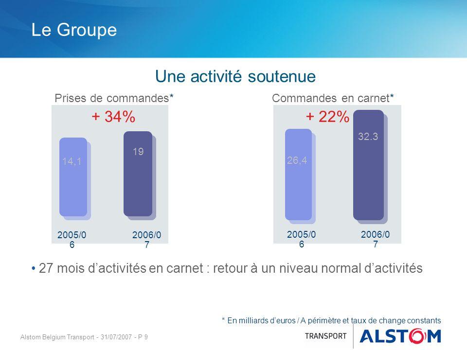 Le Groupe Une activité soutenue + 34% + 22%