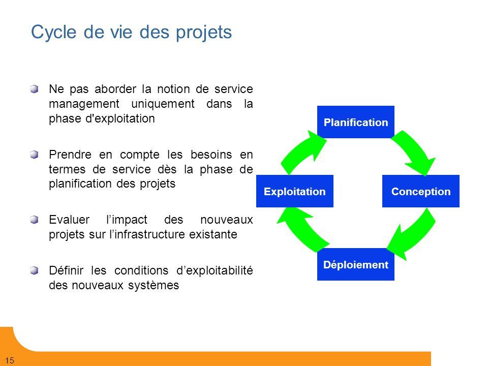 Cycle de vie des projets