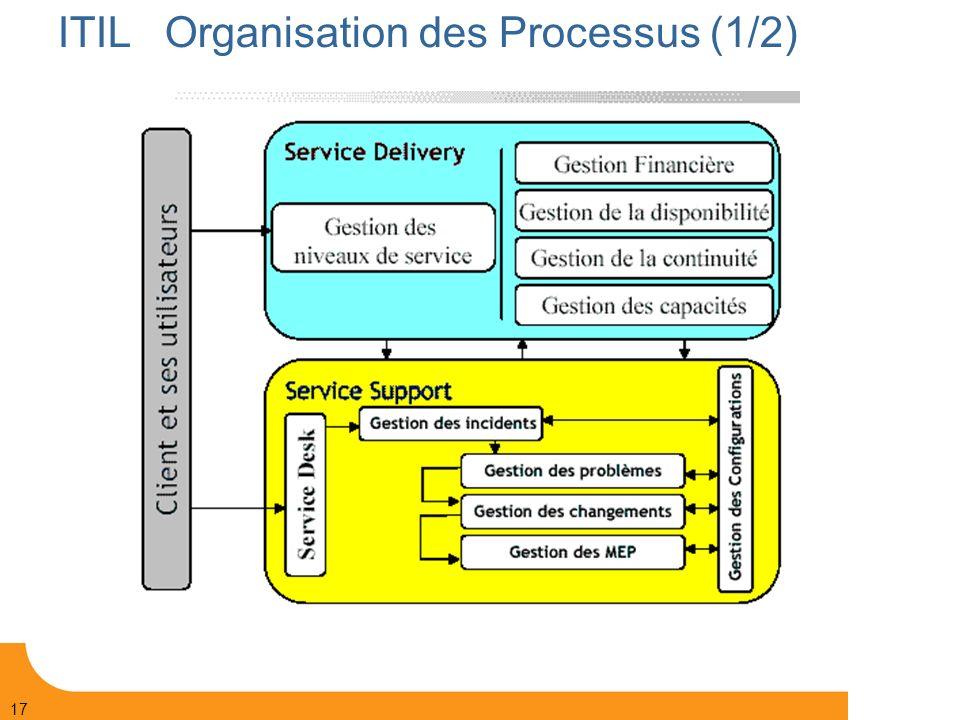 ITIL Organisation des Processus (1/2)