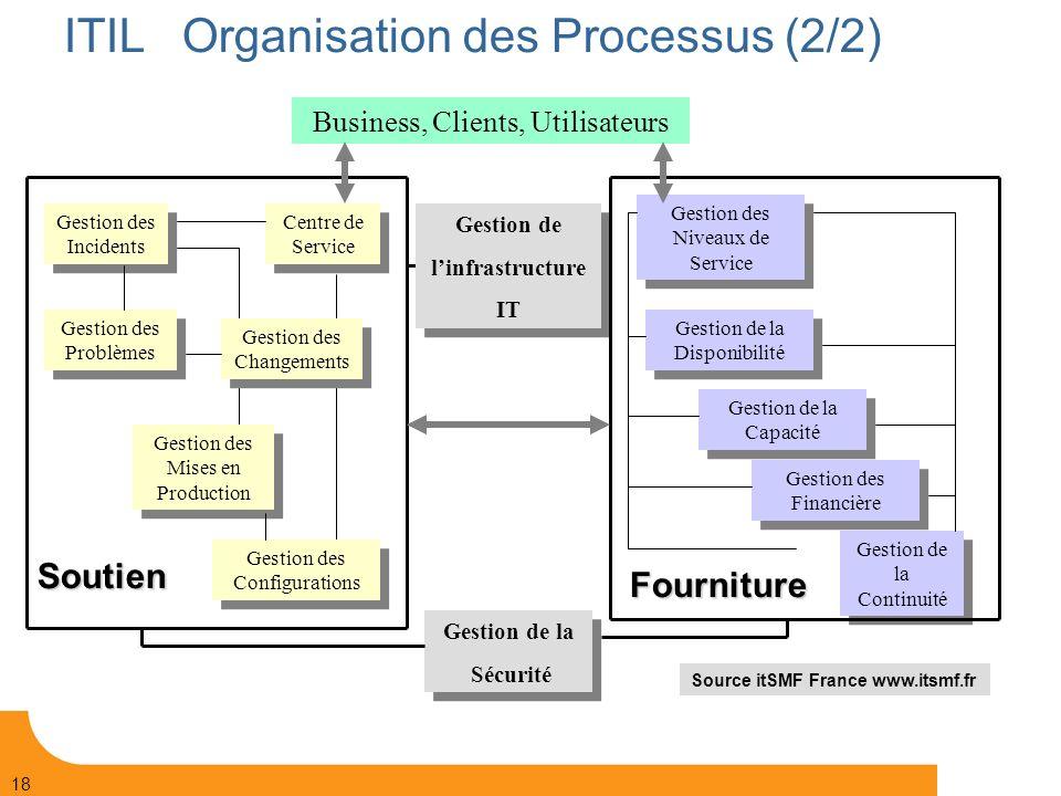 ITIL Organisation des Processus (2/2)