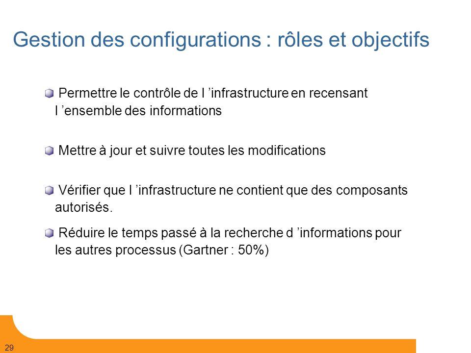 Gestion des configurations : rôles et objectifs