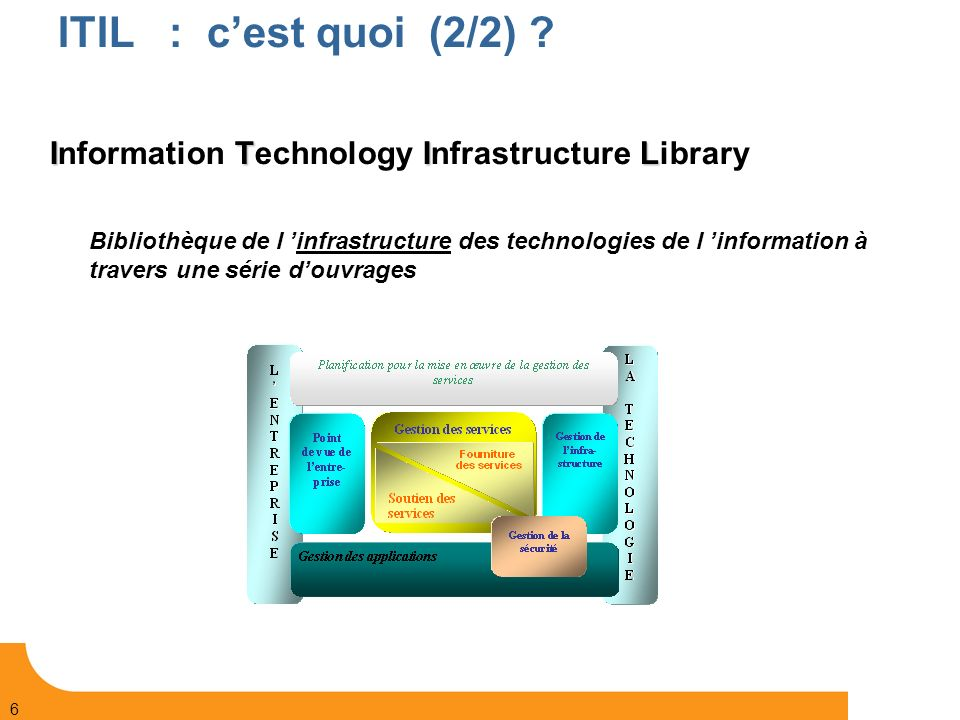ITIL : c'est quoi (2/2) Information Technology Infrastructure Library.