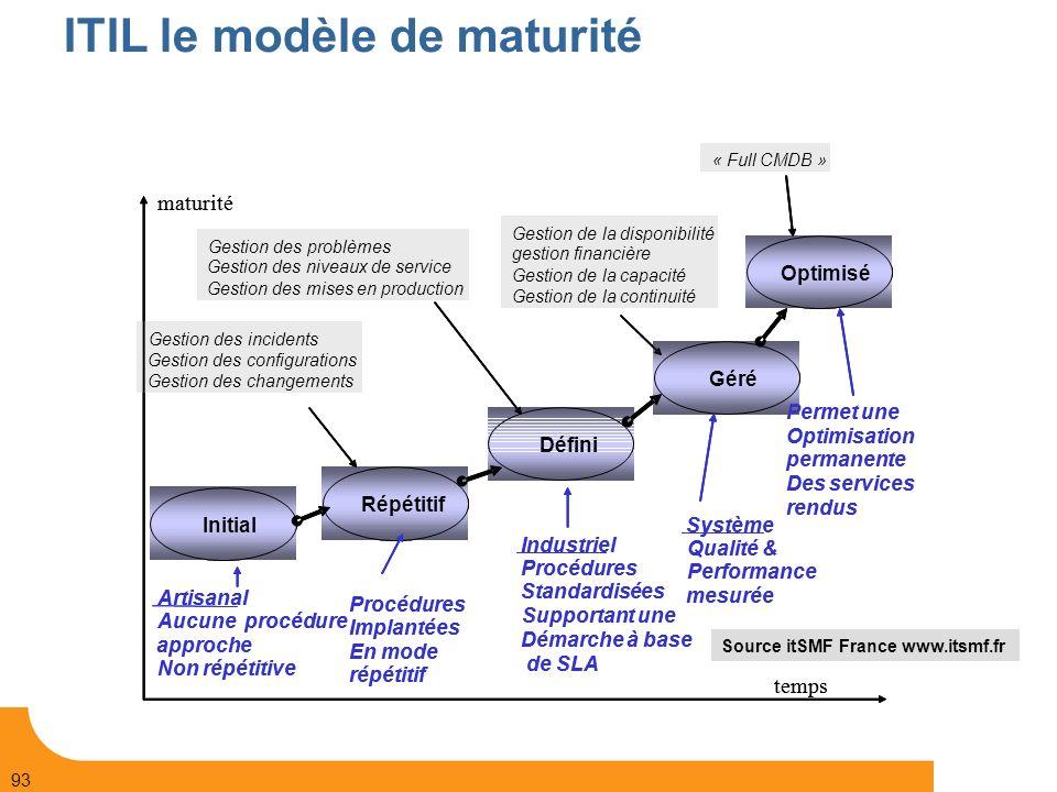 ITIL le modèle de maturité