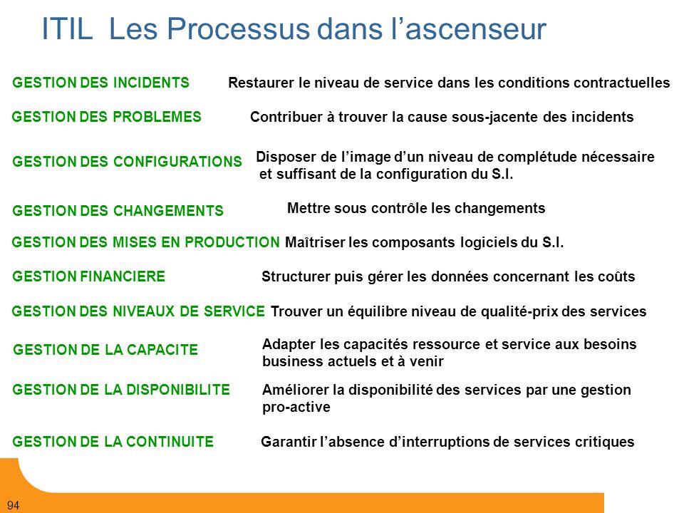 ITIL Les Processus dans l'ascenseur