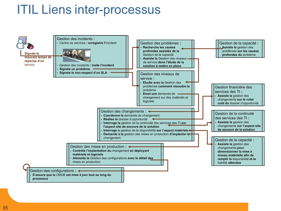 ITIL Liens inter-processus