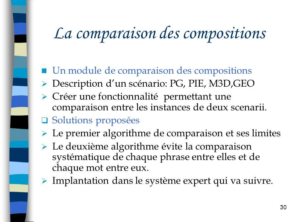 La comparaison des compositions