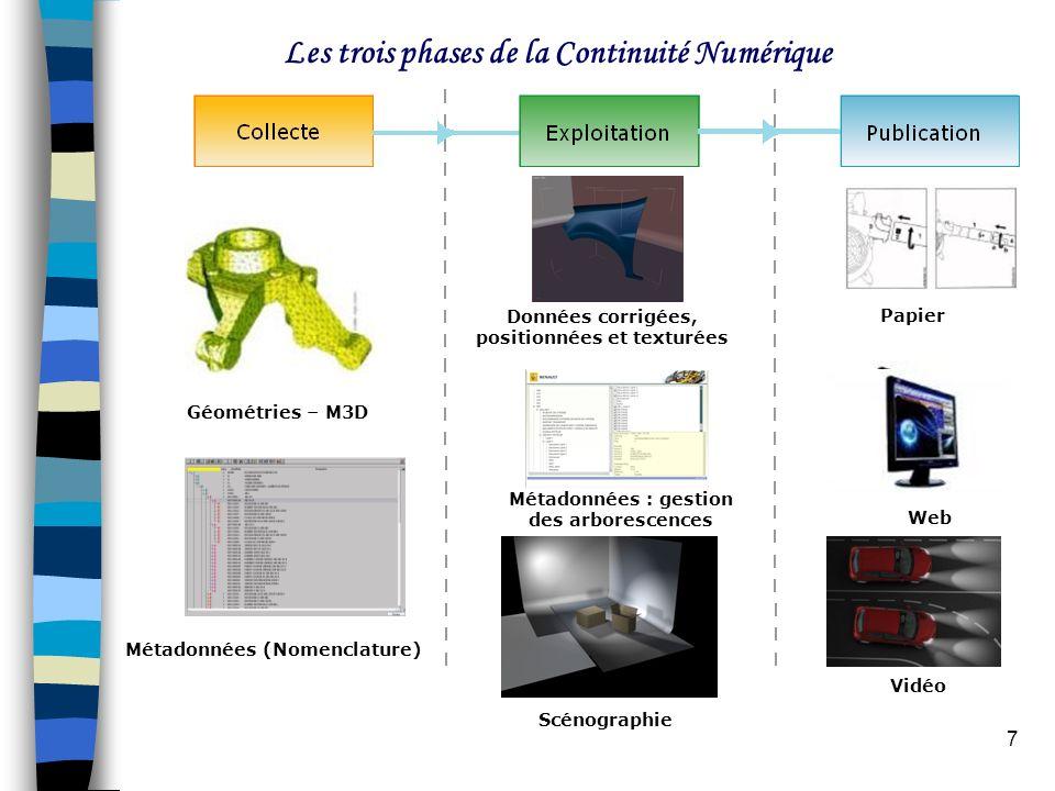 Les trois phases de la Continuité Numérique