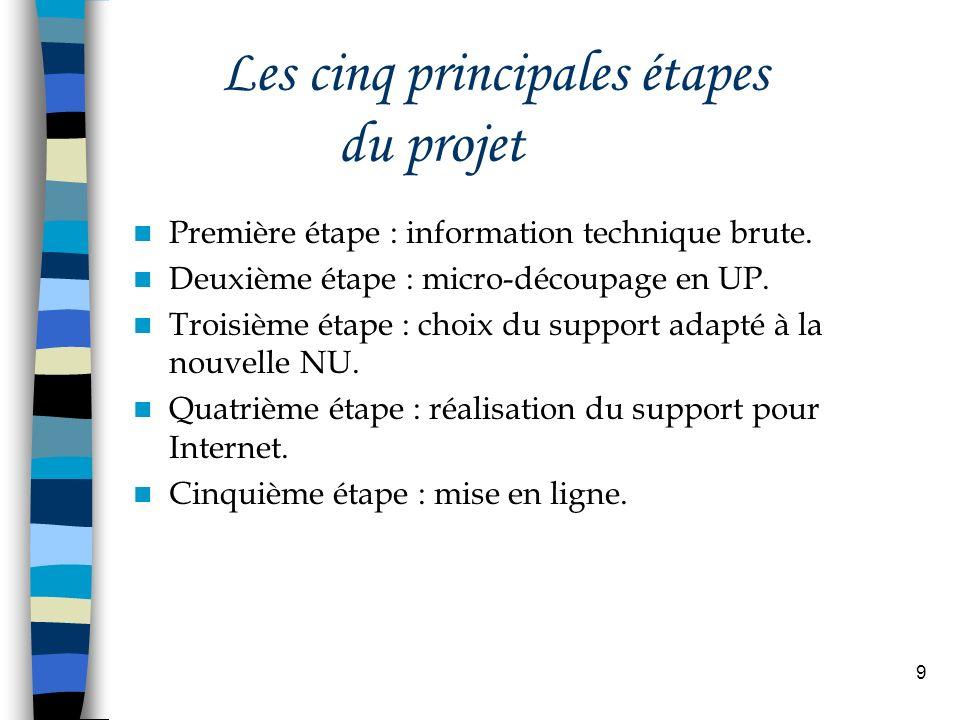 Les cinq principales étapes du projet
