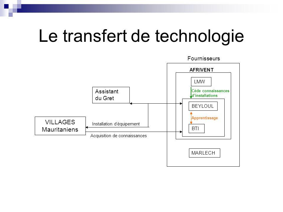 Le transfert de technologie