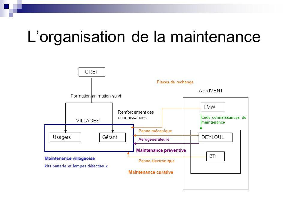 L'organisation de la maintenance