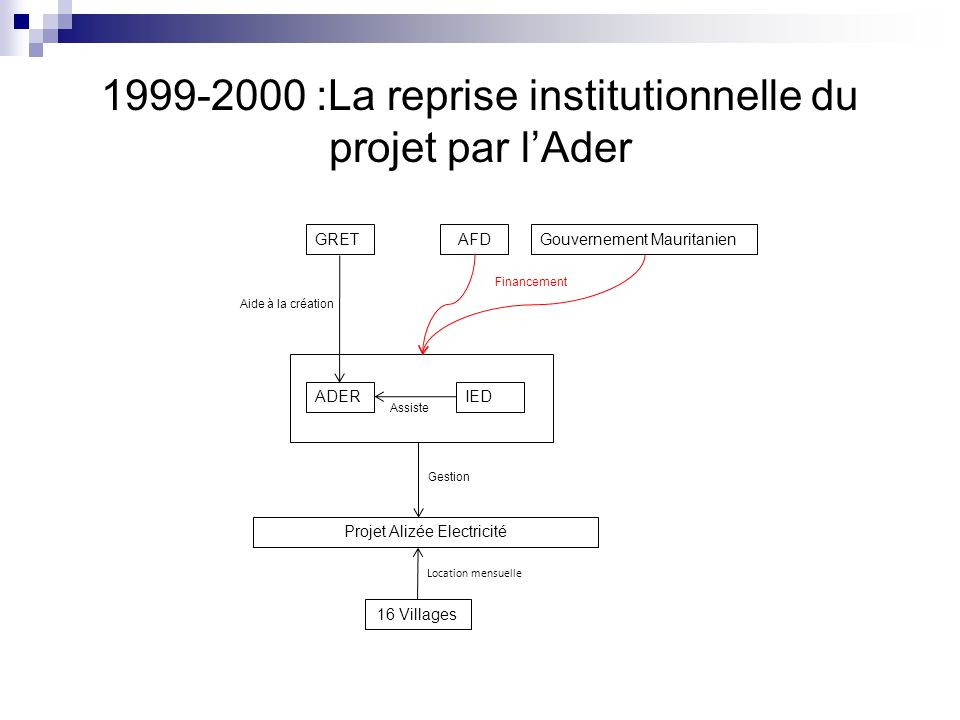 1999-2000 :La reprise institutionnelle du projet par l'Ader