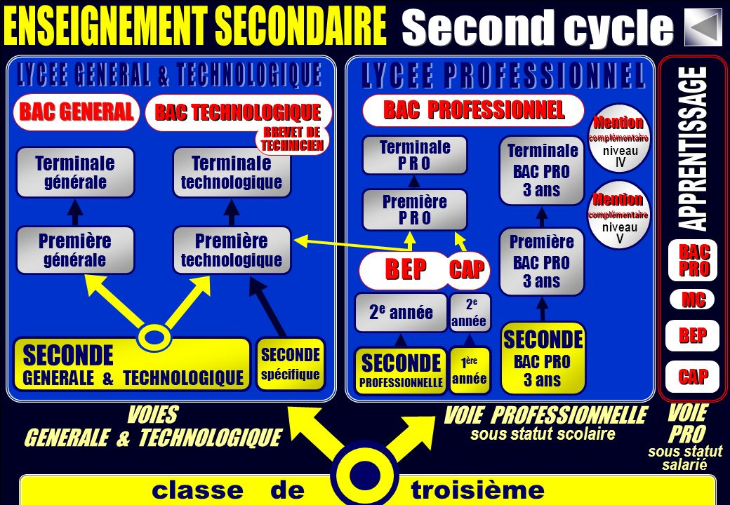 ENSEIGNEMENT SECONDAIRE Second cycle